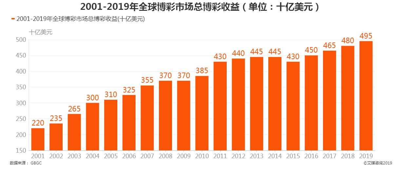 2001-2019年全球博彩市场总博彩收益