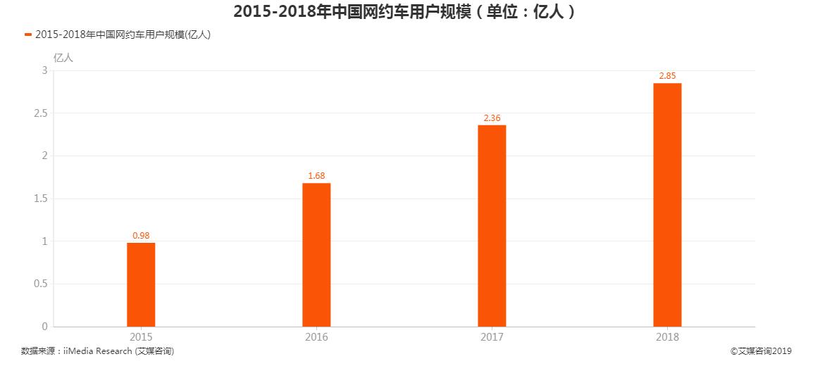 2015-2018中国网约车用户规模
