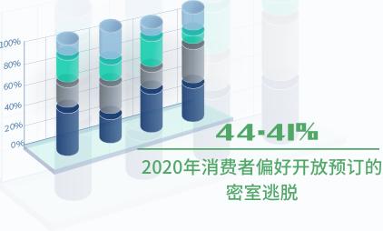 娱乐行业数据分析:2020年44.41%消费者偏好开放预订的密室逃脱