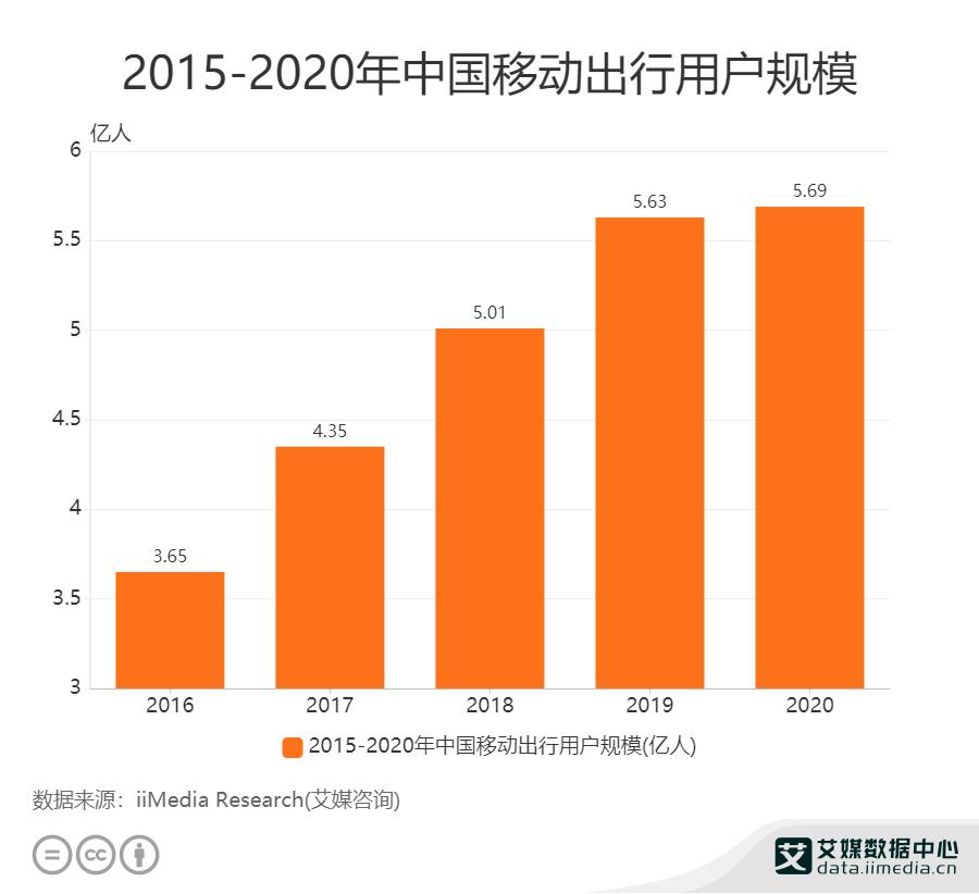 2015-2020年中国移动出行用户规模