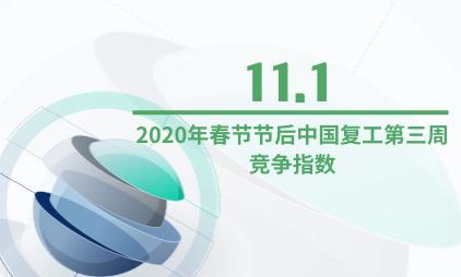 就业行业数据分析:2020年春节节后中国复工第三周竞争指数为11.1