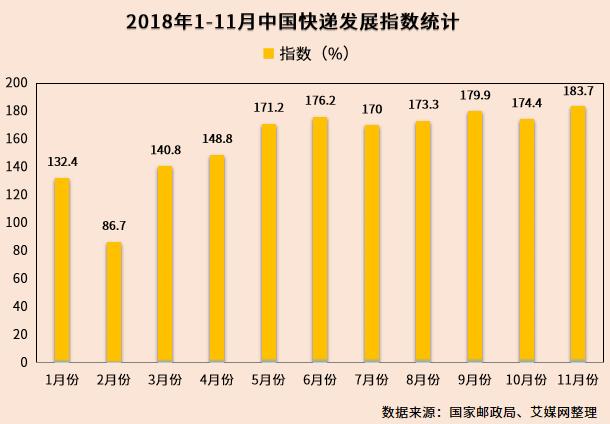 行业情报|2018年11月中国快递发展指数为183.7,同比提高20.7%