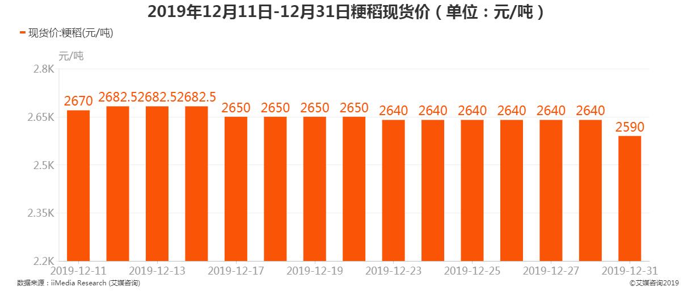 2019年12月11日-12月31日粳稻现货价