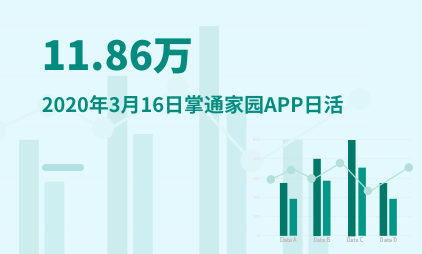 在线教育行业数据分析:2020年3月16日掌通家园APP日活为11.86万