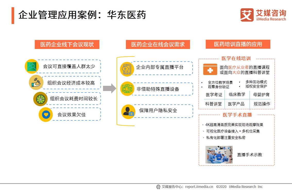 企业管理应用案例:华东医药
