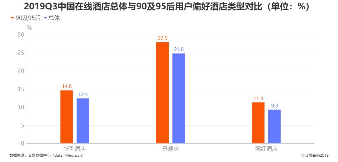 2019Q3中国在线酒店总体与90及95后用户偏好酒店类型对比