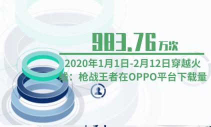游戏行业数据分析:2020年1月1日-2月12日穿越火线:枪战王者在OPPO平台下载量为983.76万次