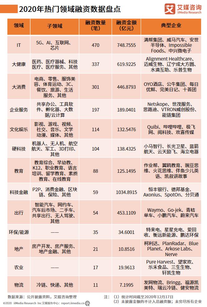 截至2020年12月17日大健康领域融资事件为337笔