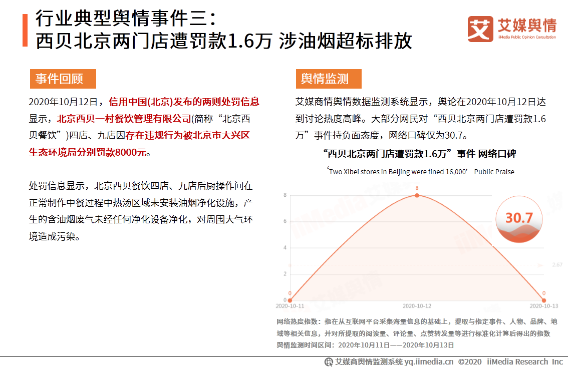 行业典型舆情事件三:西贝北京两门店遭罚款1.6万 涉油烟超标排放