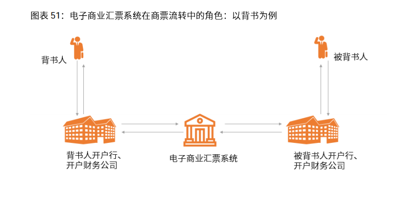 电子商业汇票系统EDCS