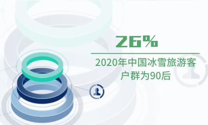 旅游行業數據分析:2020年中國26%冰雪旅游客戶群為90后