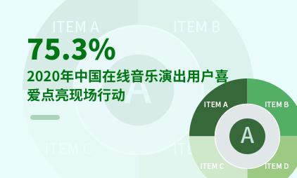 音乐行业数据分析:2020年75.3%中国在线音乐演出用户喜爱点亮现场行动