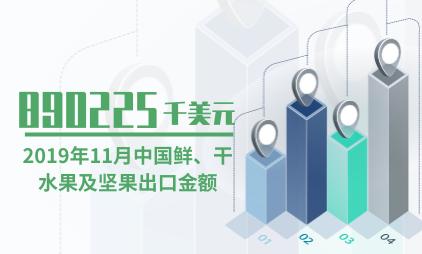 水果行业数据分析:2019年11月中国鲜、干水果及坚果出口金额为890225千美元