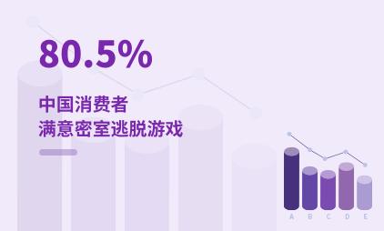 泛娱乐行业数据分析:2020年中国80.5%消费者满意密室逃脱游戏