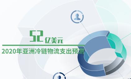冷链物流行业数据分析:预计2020年亚洲冷链物流支出为52亿美元