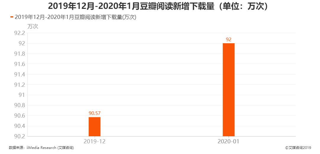 2019年12月-2020年1月豆瓣阅读新增下载量