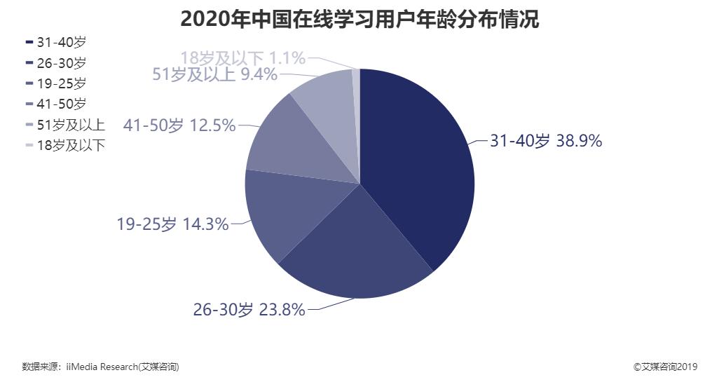 2020年中国在线学习用户年龄分布