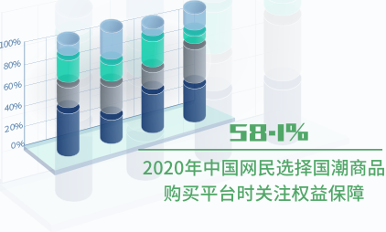 国潮行业数据分析:2020年中国58.1%网民选择国潮商品购买平台时关注权益保障