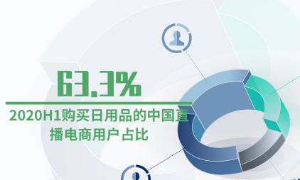 直播行业数据分析:2020H1购买日用品的中国直播电商用户占比63.3%