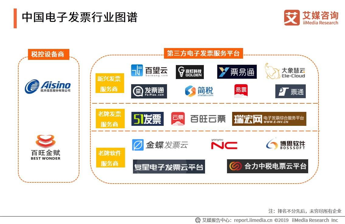 中国电子发票行业图谱