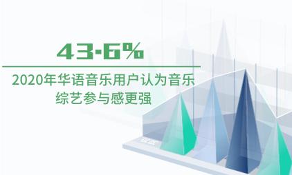 音乐行业数据分析:2020年43.6%华语音乐用户认为音乐综艺参与感更强