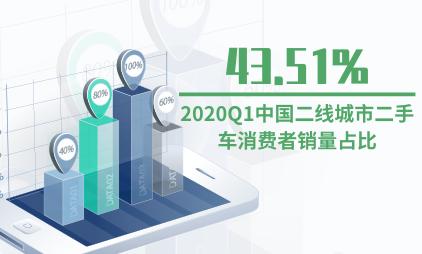 二手车行业数据分析:2020Q1中国二线城市二手车消费者销量占比43.51%