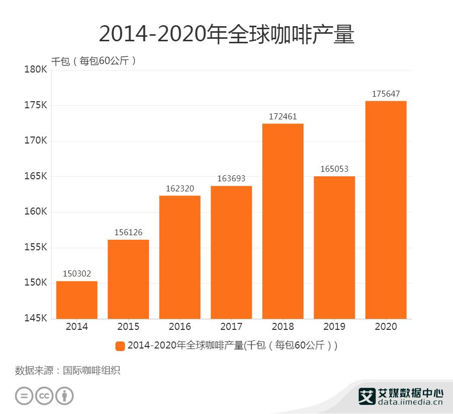 2014-2020年全球咖啡产量
