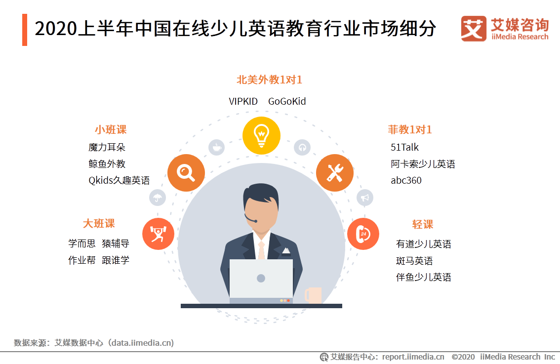 2020上半年中国在线少儿英语教育行业市场细分