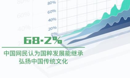 国潮行业数据分析:中国68.2%网民认为国粹发展能继承弘扬中国传统文化