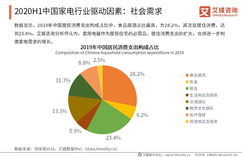2020年中国家电行业驱动因素:社会需求
