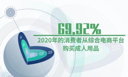 情趣用品行业数据分析:2020年69.92%的消费者从综合电商平台购买成人用品