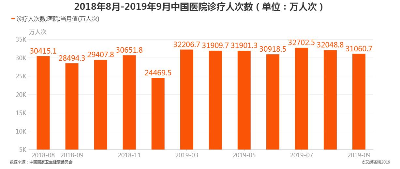 2018年8月-2019年9月中国医院诊疗人次数