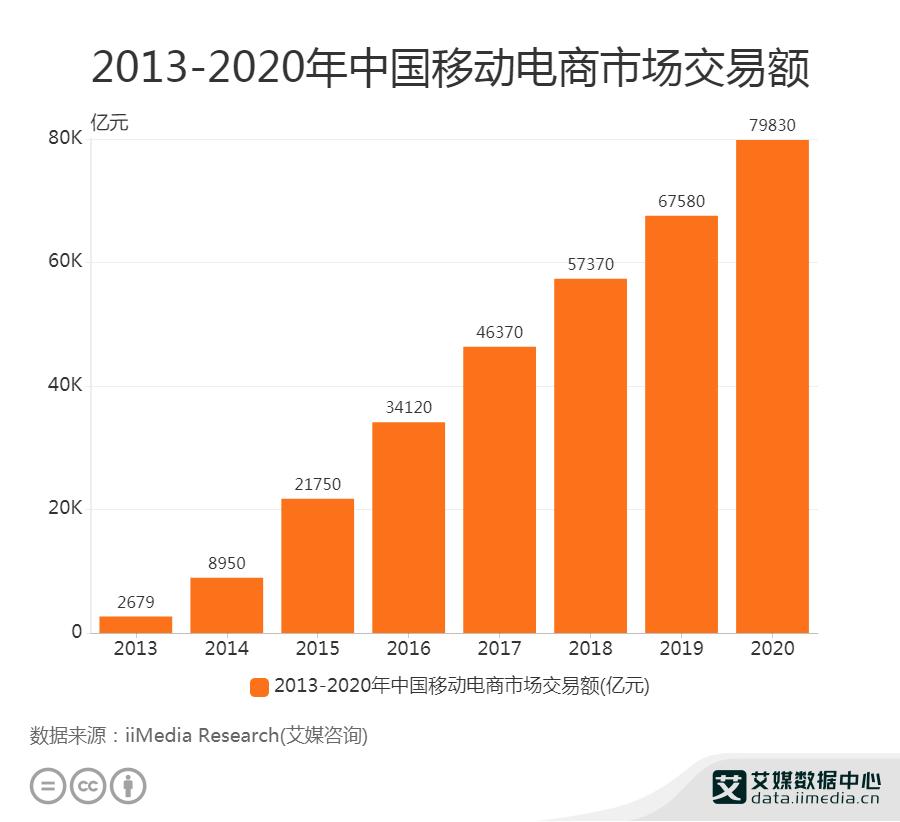 2013-2020年中国移动电商市场交易额