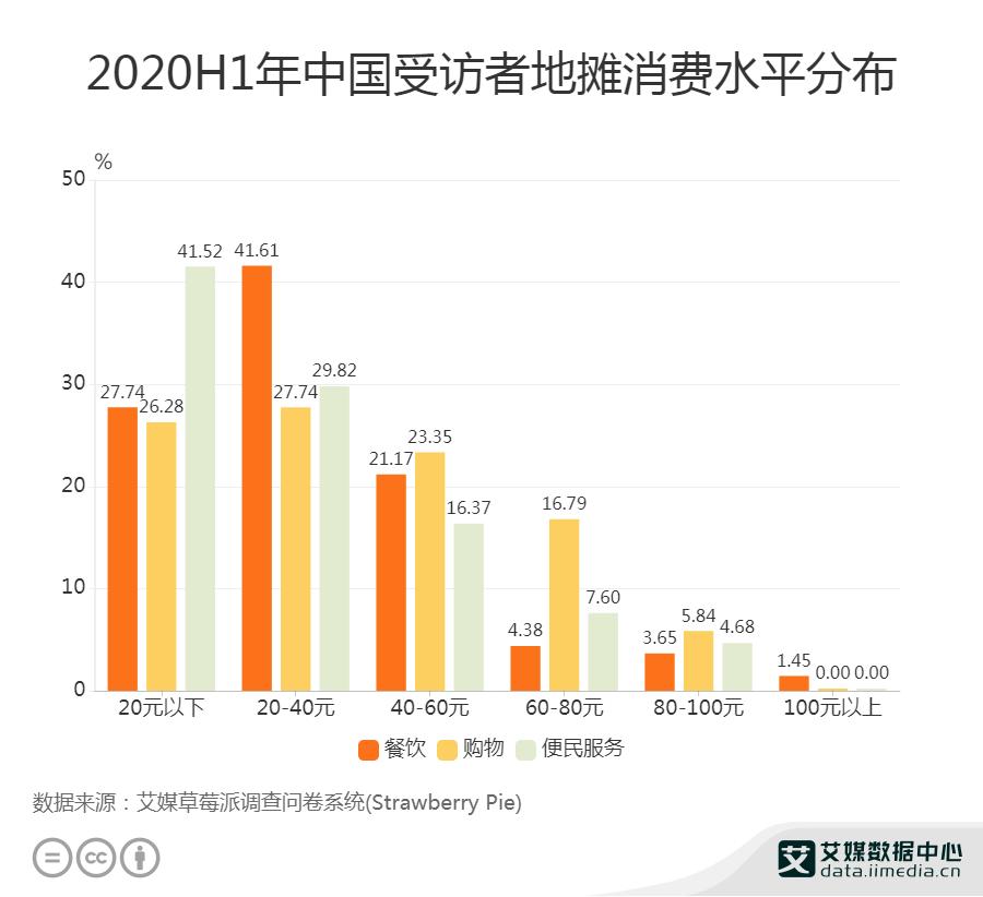 2020H1年中国受访者地摊消费水平分布