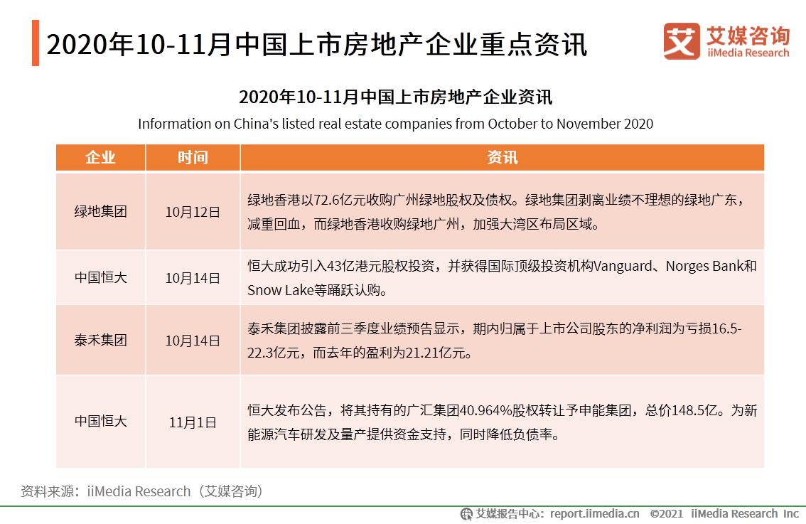 2020年10-11月中国上市房地产企业重点资讯