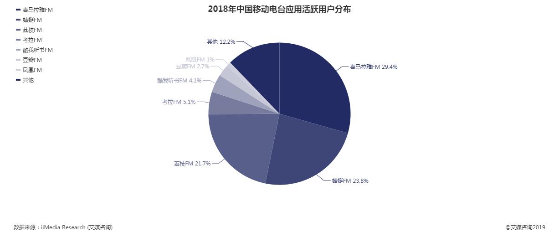 2018年中国移动电台应用活跃用户分布