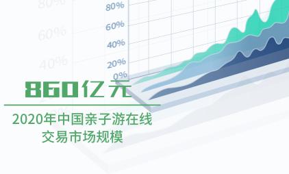 旅游行业数据分析:2020年中国亲子游在线交易市场规模将达到860亿元