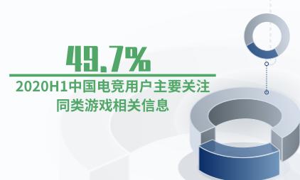 电竞行业数据分析:2020H1中国49.7%电竞用户主要关注同类游戏相关信息