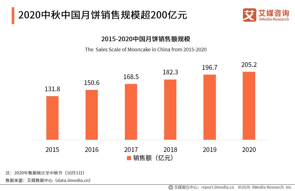 2020中秋中国月饼销售规模超200亿元