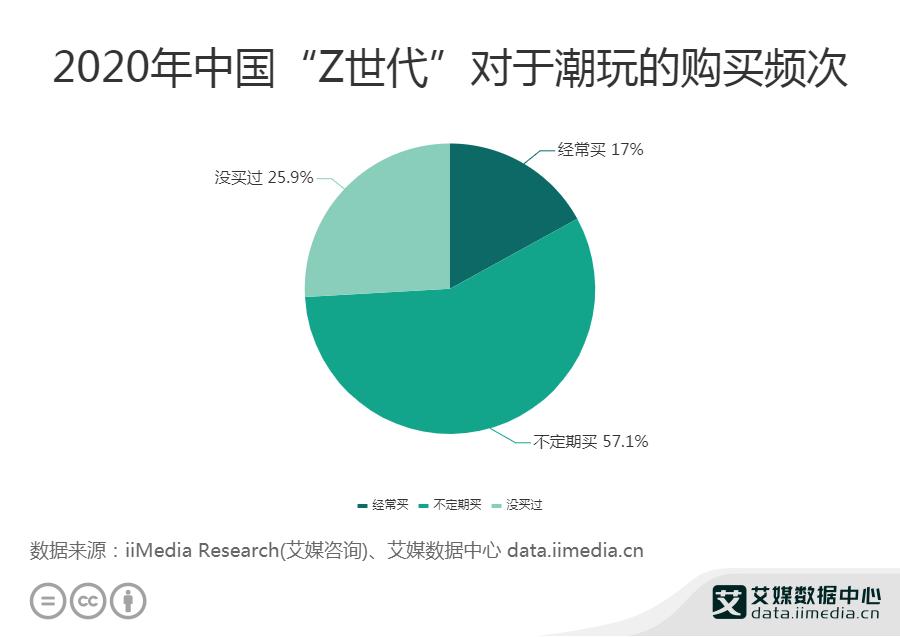 """2020年中国""""Z世代""""对于潮玩的购买频次"""