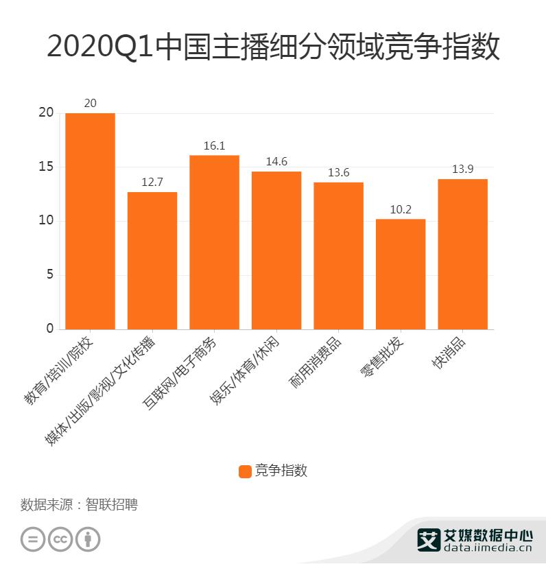 2020Q1中国主播细分领域竞争指数