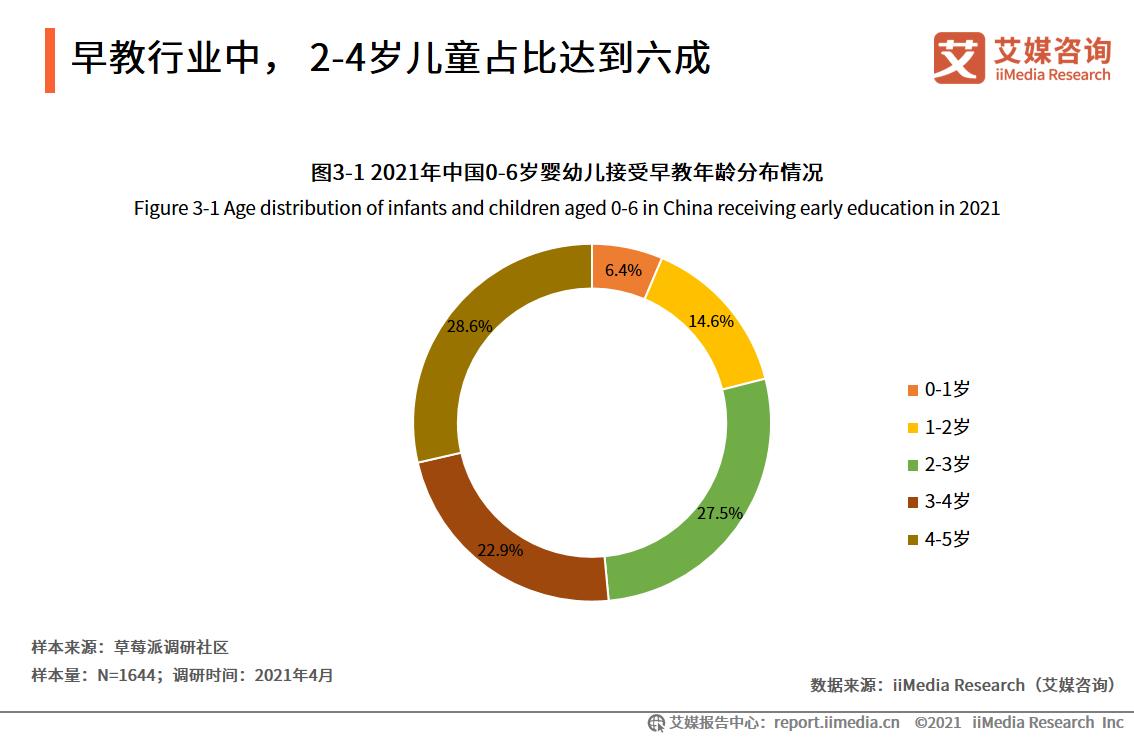 早教行业中, 2-4岁儿童占比达到六成