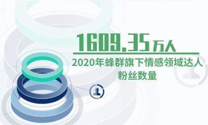 MCN行业数据分析:2020年蜂群旗下情感领域达人粉丝共1609.35万人