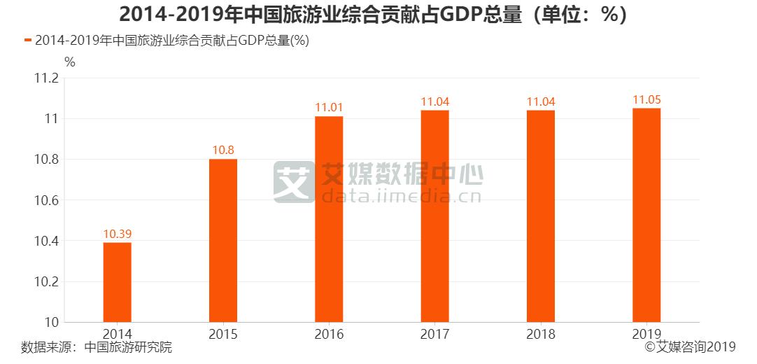 2014-2019年中国旅游业综合贡献占GDP总量(单位:%)