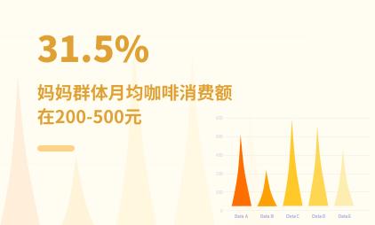 妈妈群体数据分析:2021年中国31.5%妈妈群体月均咖啡消费额在200-500元