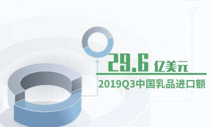 乳业行业数据分析:2019Q3中国乳品进口额为29.6亿美元