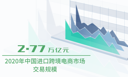 跨境电商市场分析:2020年中国进口跨境电商市场交易规模将达到2.77万亿元