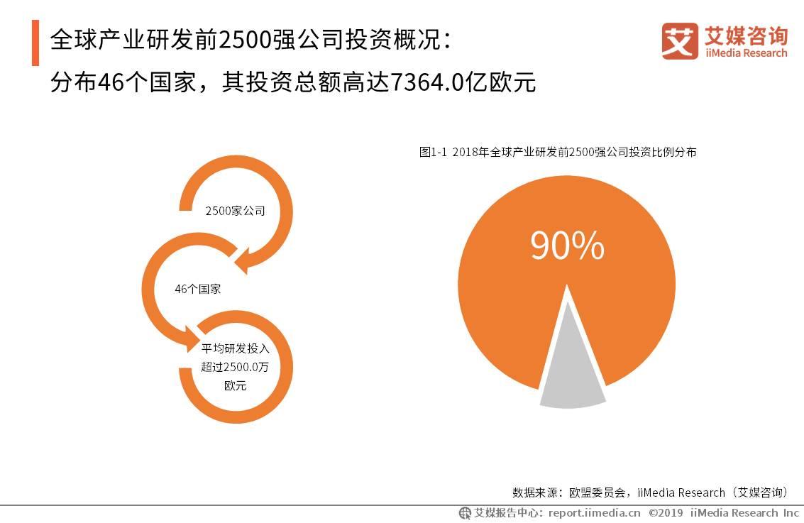 全球产业研发前2500强公司投资概况