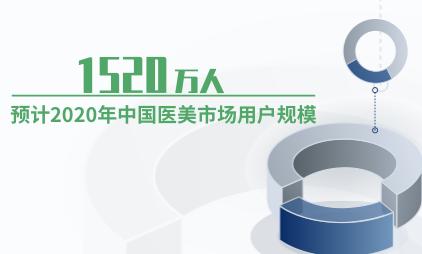 医美行业数据分析:预计2020年中国医美市场用户规模为1520万人
