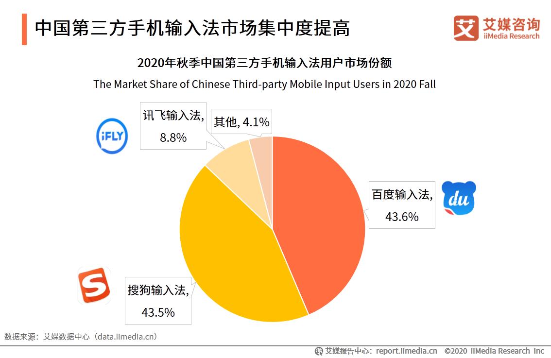 中国第三方手机输入法市场集中度提高